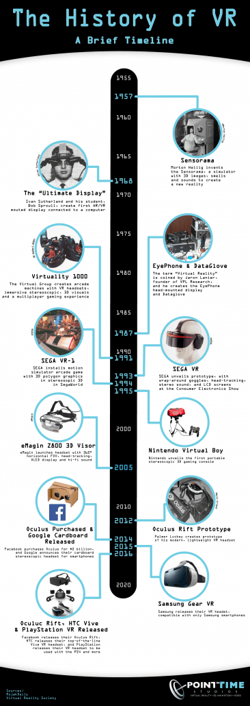 Virtual_Reality_History_Timeline